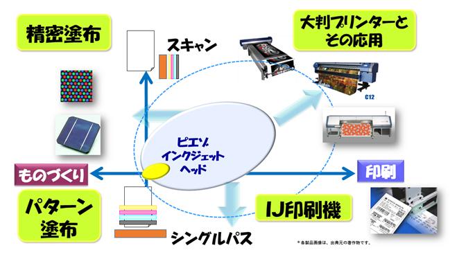 産業インクジェットの分野マトリクス