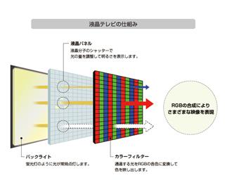 液晶テレビの構造
