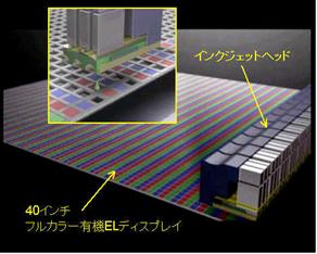 EPSONによる有機ELディスプレイ製造工程説明図