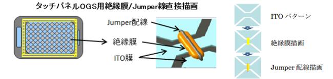 東レエンジニアリング社のタッチパネル・ジャンバー配線形成概念図