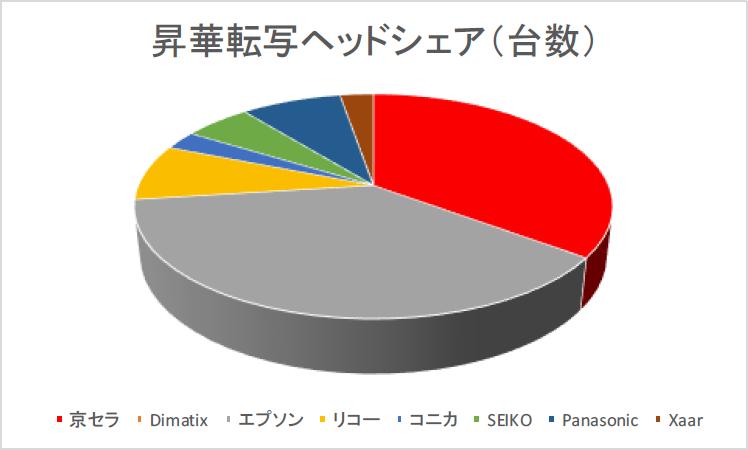 37台に倍増した昇華転写機に京セラヘッドの躍進が目立つ。昨年の2台から今年は13台